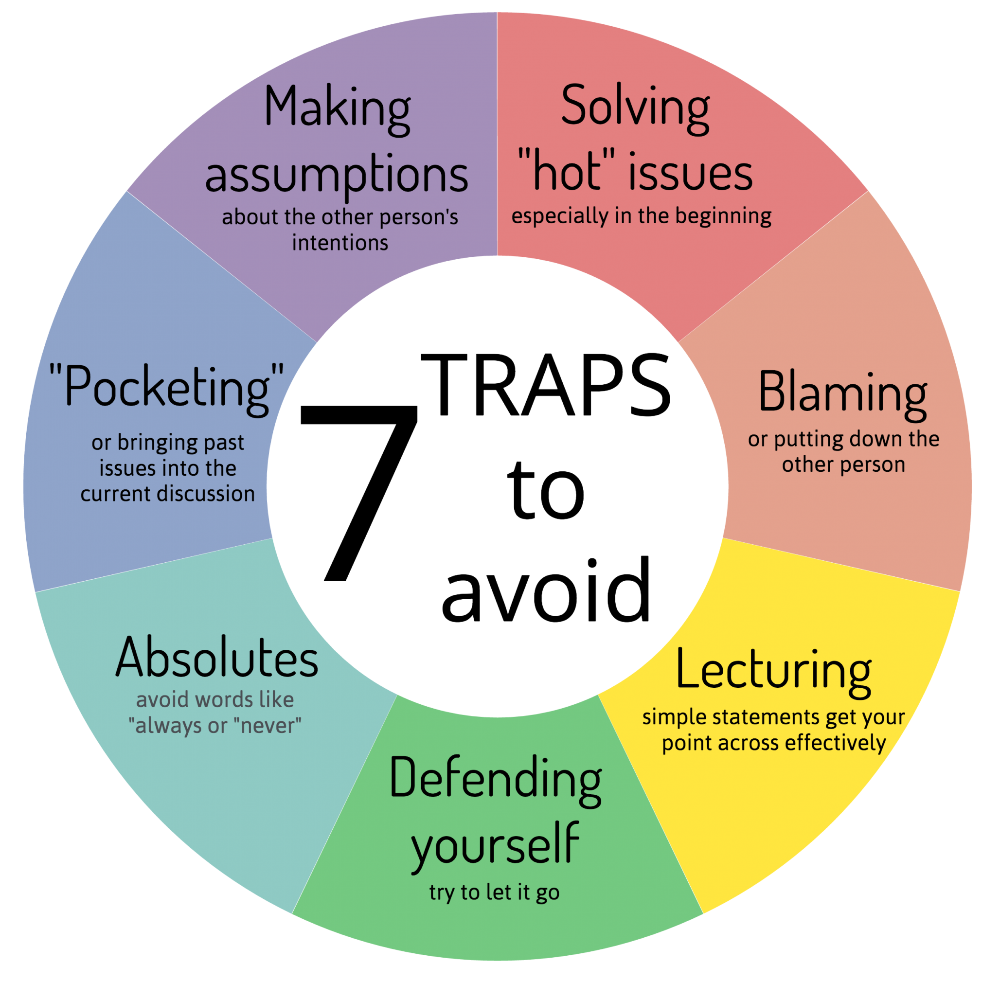 """7 traps to avoid: solving """"hot"""" issues, blaming, lecturing, defending yourself, using absolutes, pocketing, making assumptions"""