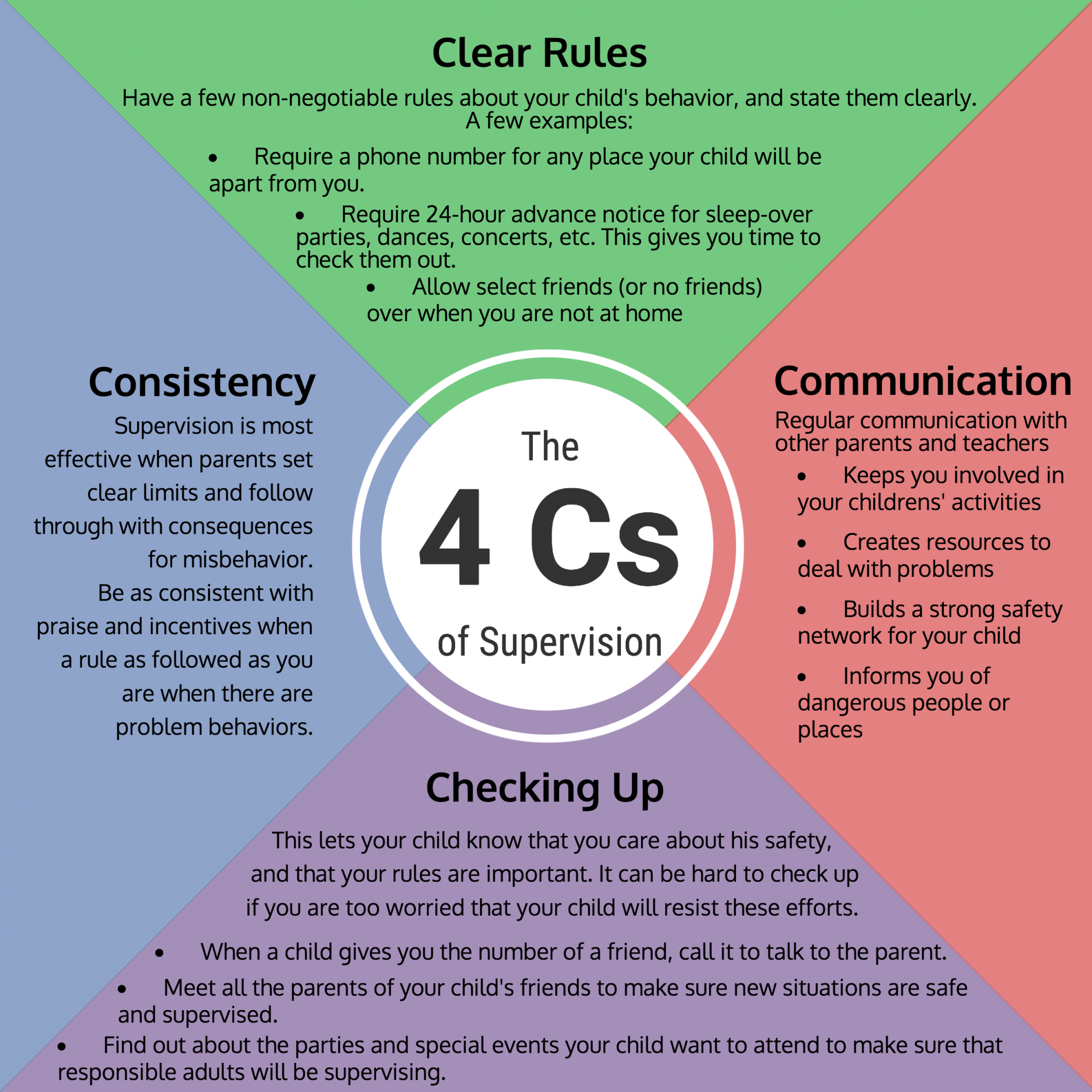 The 4Cs of supervision: Clear Rules, Communication, Checking Up, and Consistency